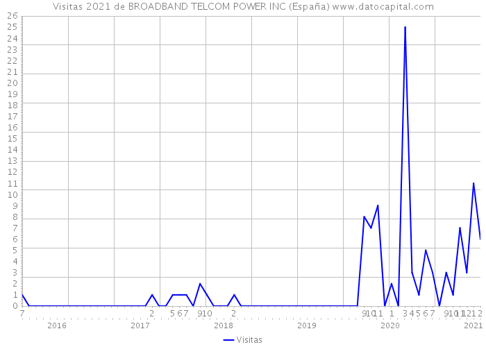 Visitas 2021 de BROADBAND TELCOM POWER INC (España)